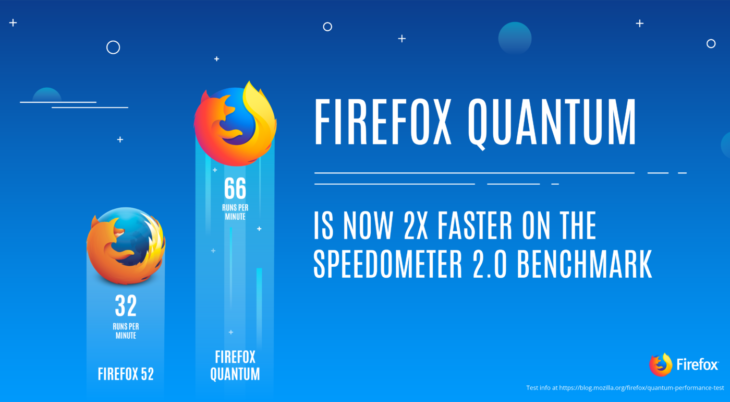 Firefox Quantum arrives - faster than ever! - Angry Frog
